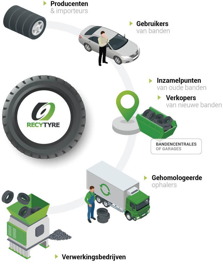 Recytyre als draaischijf voor recyclage banden infographic